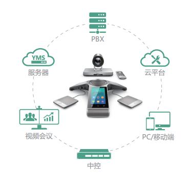 亿联VC800视频会议终端可以与电话系统及软件app互联互通